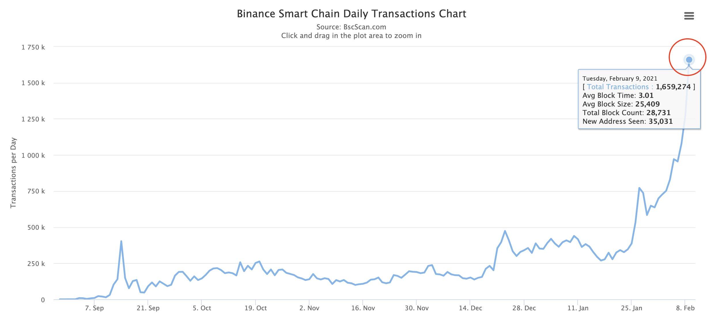 Número de transações registradas na BSC