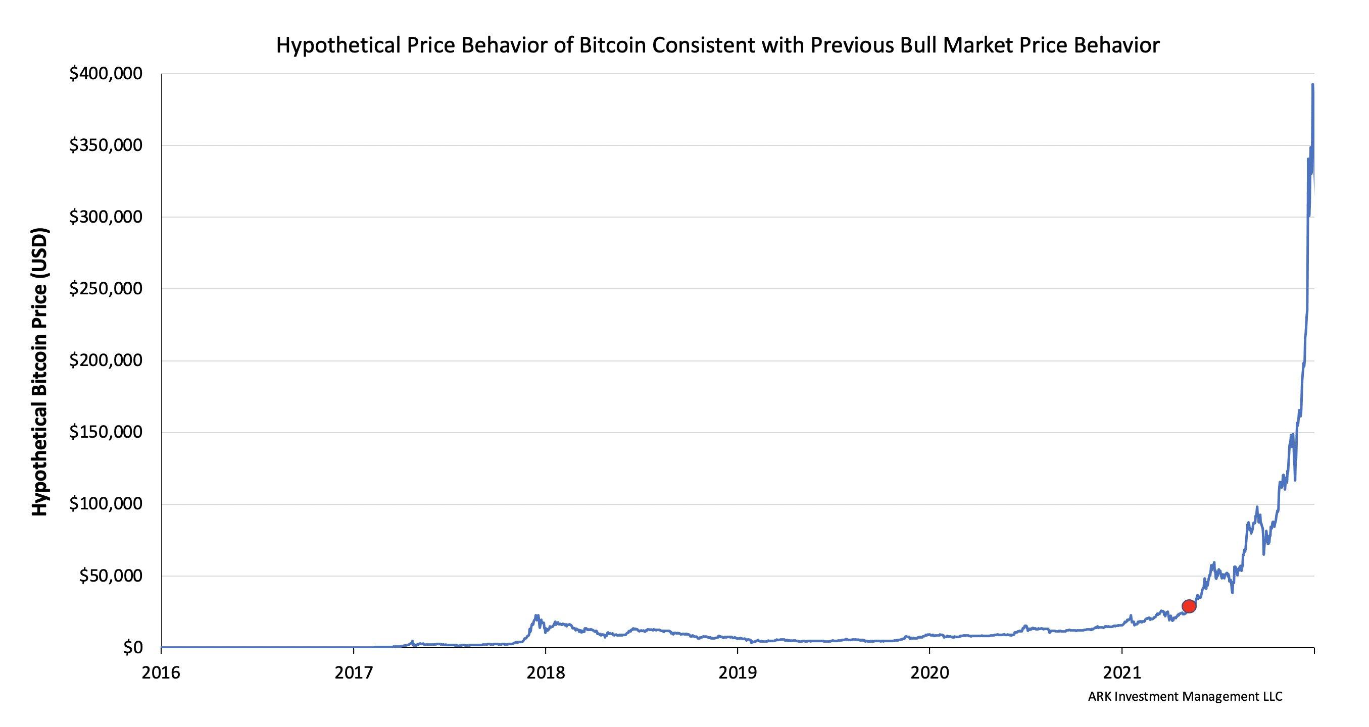 Analista prevê alta exponencial do Bitcoin