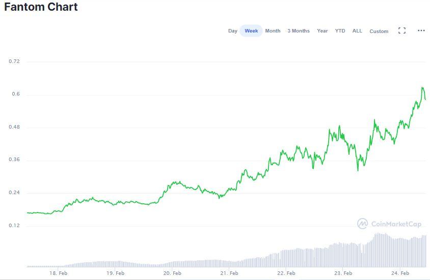 Gráfico do FTM na última semana. Fonte: CoinMarketCap