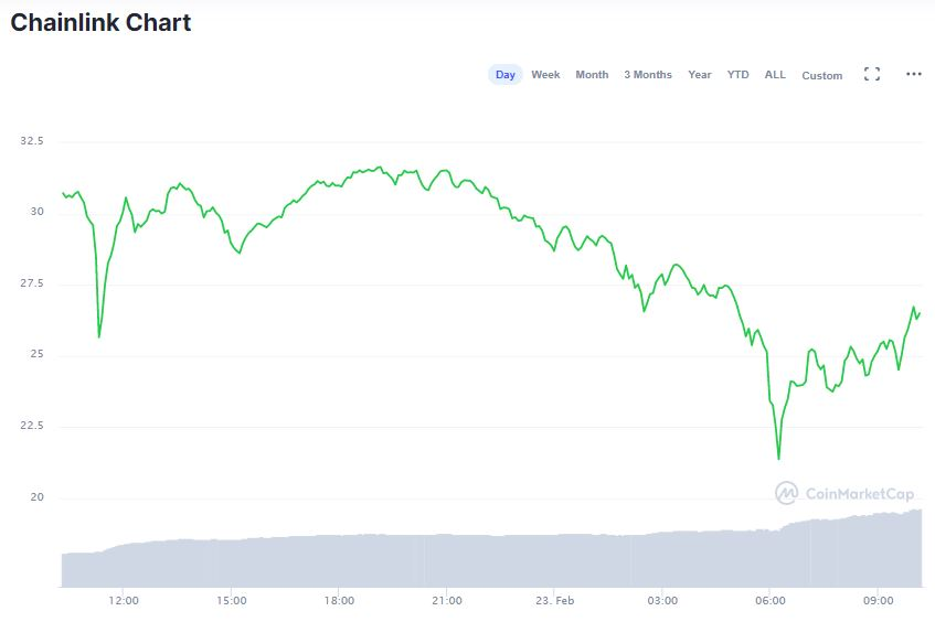 Gráfico de LINK nas últimas 24 horas. Fonte: CoinMarketCap