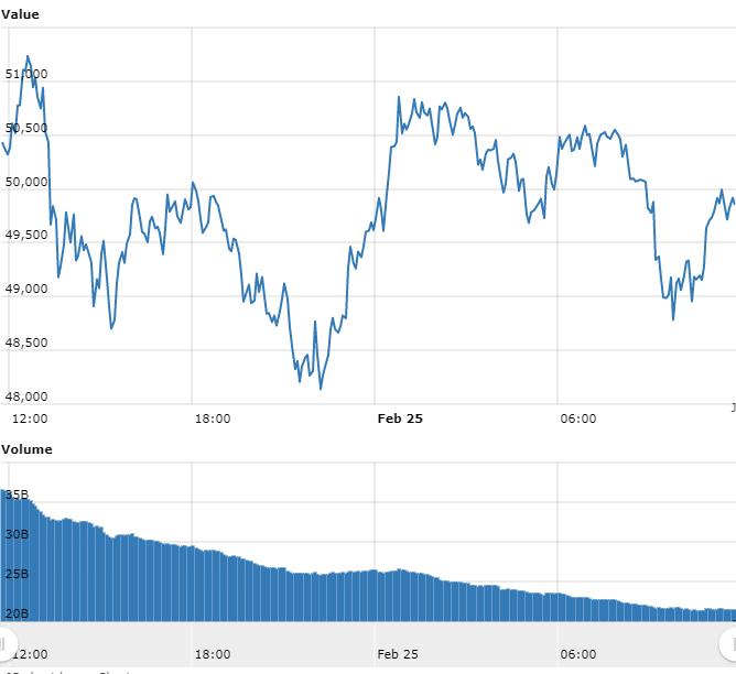 Gráfico com as variações de preço do Bitcoin nas últimas 24 horas. Fonte: WorldCoinIndex