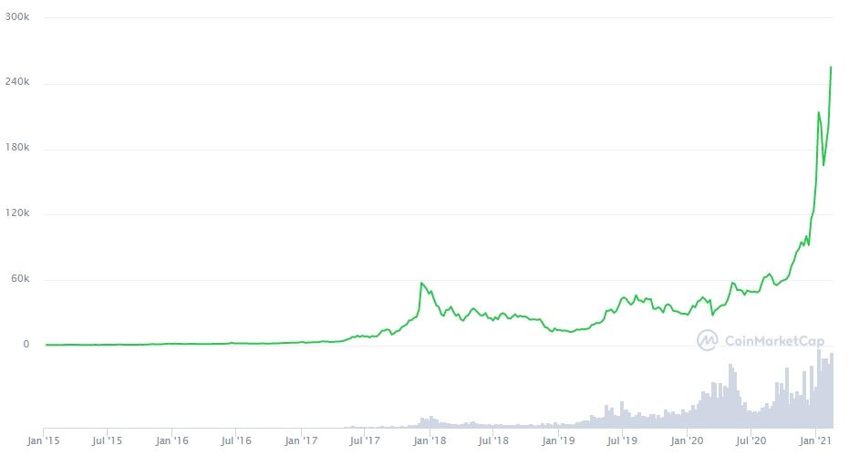 Gráfico com a variação de preço do Bitcoin entre 2015 e 2021