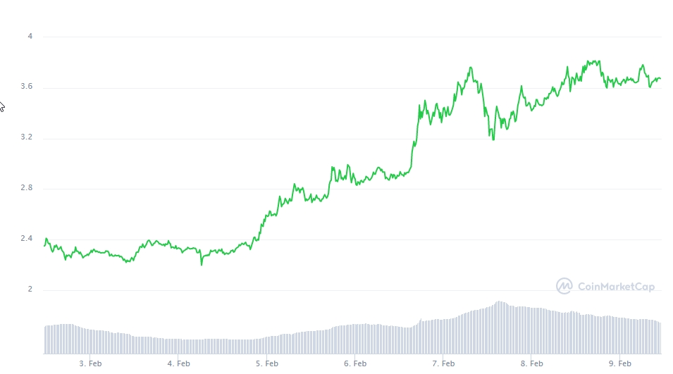 Gráfico com a variação de preço da ADA nos últimos sete dias