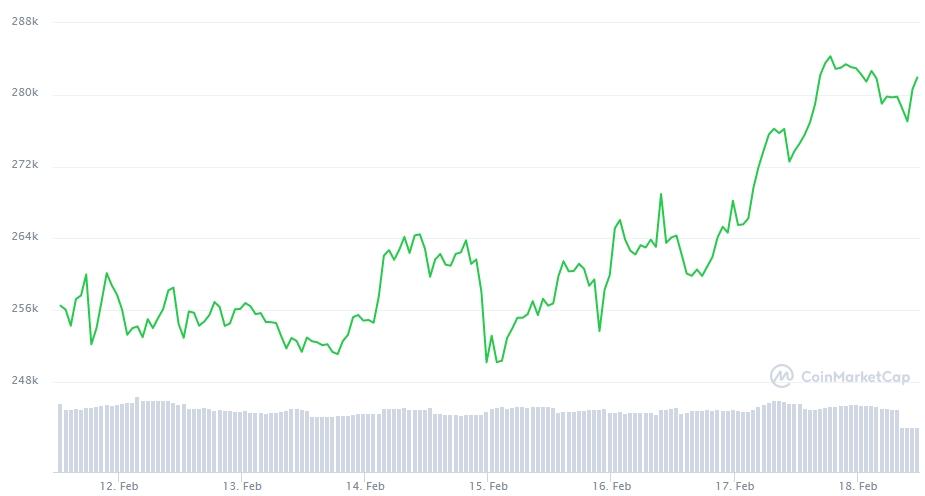 Gráfico com a variação de preço do Bitcoin nos últimos sete dias. Fonte: CoinMarketCap
