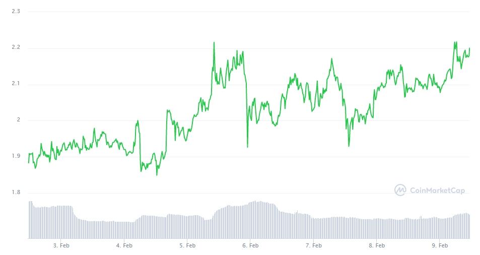 Gráfico com a variação de preço da Enjin nos últimos 7 dias