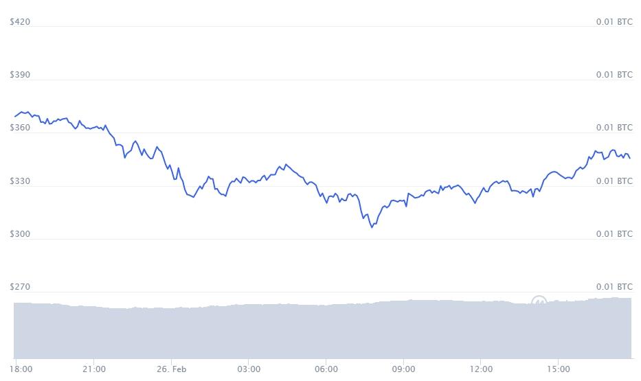 Gráfico com a variação de preço da Aave nas últimas 24 horas. Fonte: CoinMarketCap