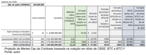 Projection of the Coinbase value. Source: Coinbase IPO: an analysis of market value