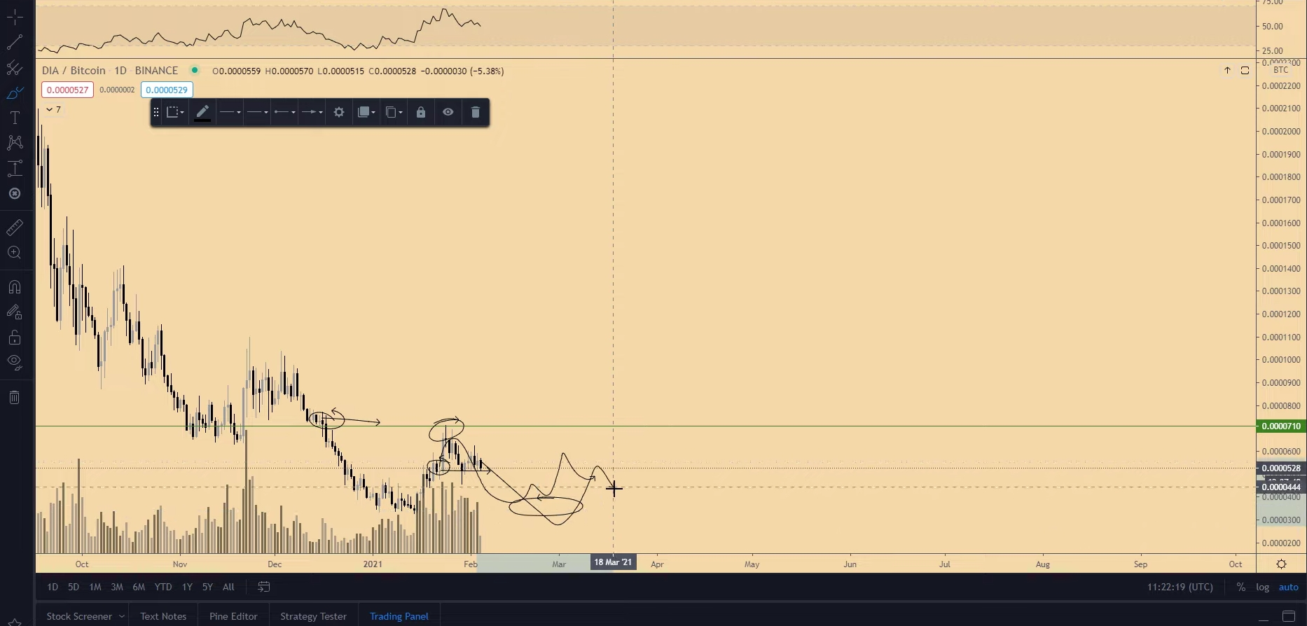 Previsão de preço da Zilliqa