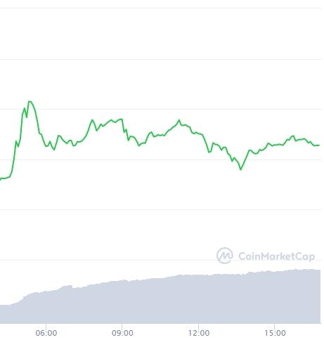 Variação de preço da Dogecoin nas últimas horas