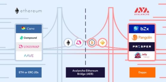 Ponte Ethereum e Avalanche ilustrada. Fonte: Glassnode