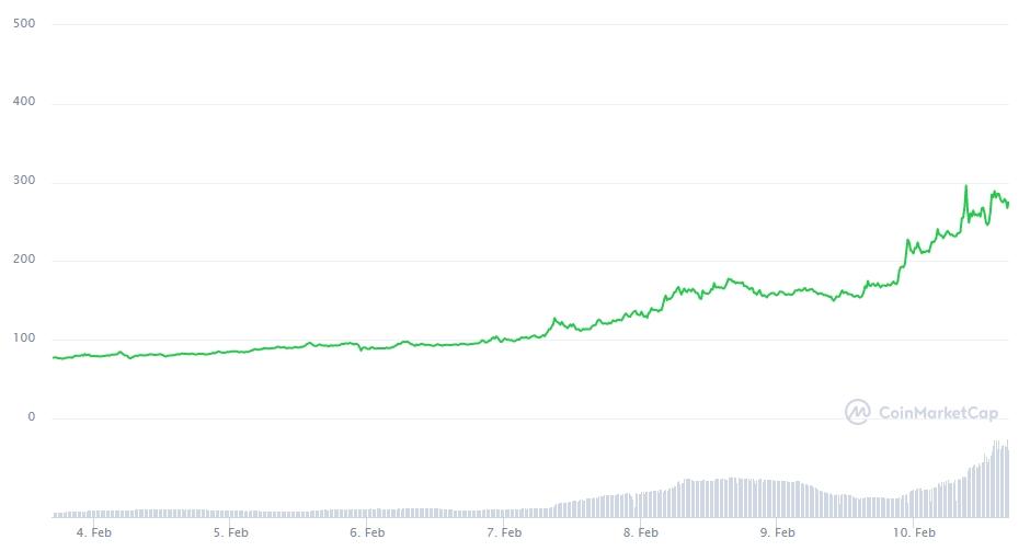 Gráfico com a variação de preço da AVAX nos últimos sete dias. Fonte: CoinMarketCap