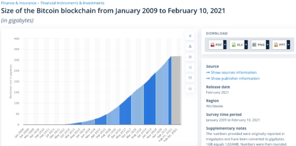 Evolução do tamanho da blockchain do Bitcoin