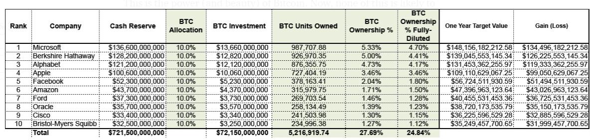 Total de BTC adquirido pelas dez maiores empresas públicas em valor de mercado