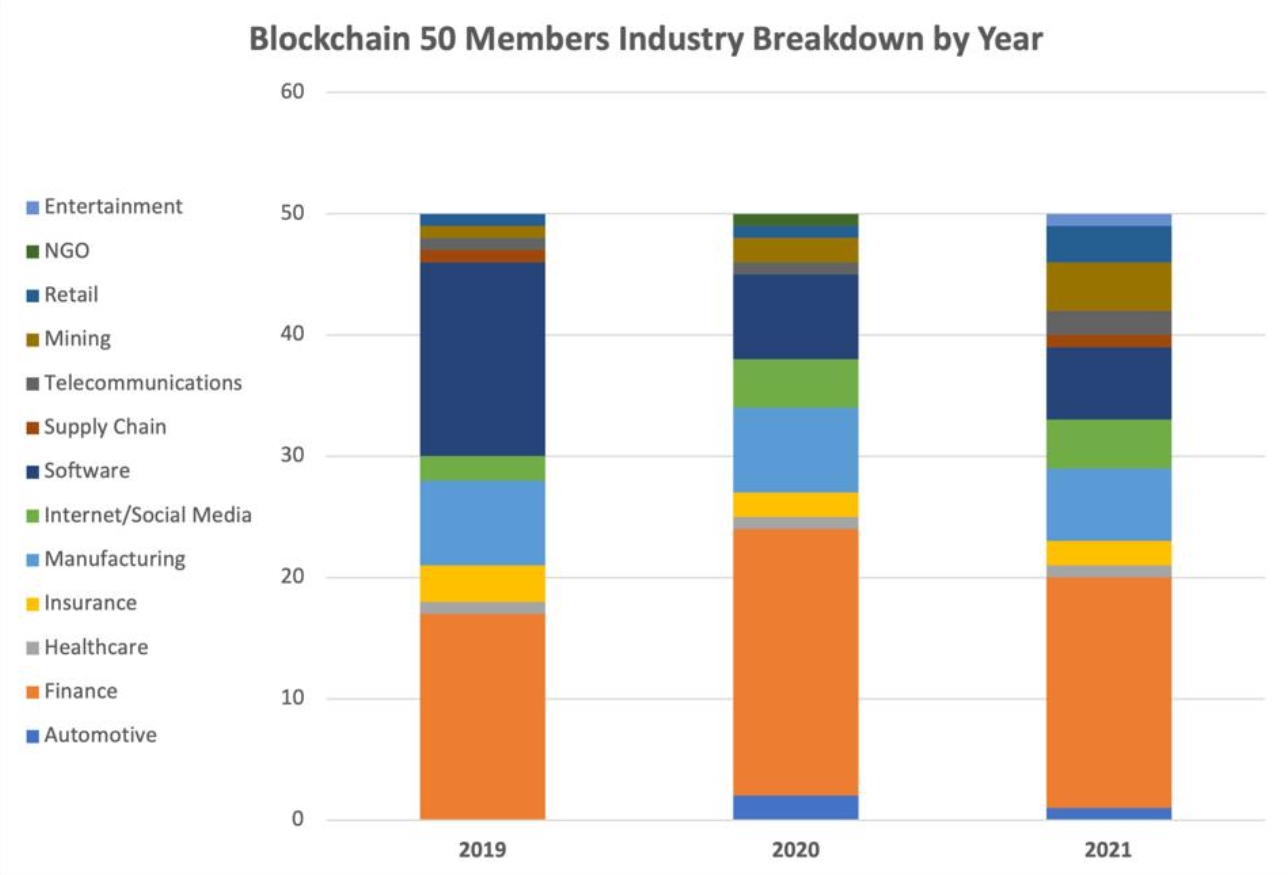 Participantes da lista Blockchain 50 nos últimos 3 anos divididos por ramo de atuação. Fonte: Forbes