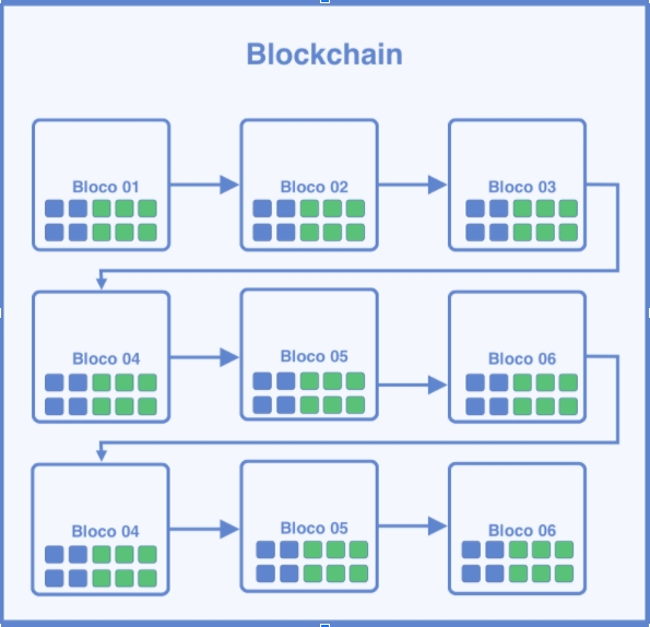 Sequência mostrando como funciona a blockchain
