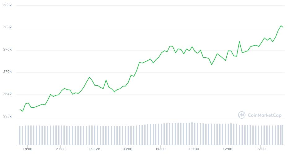 Gráfico com a variação de preço do Bitcoin nas últimas 24 horas. Fonte: CoinMarketCap