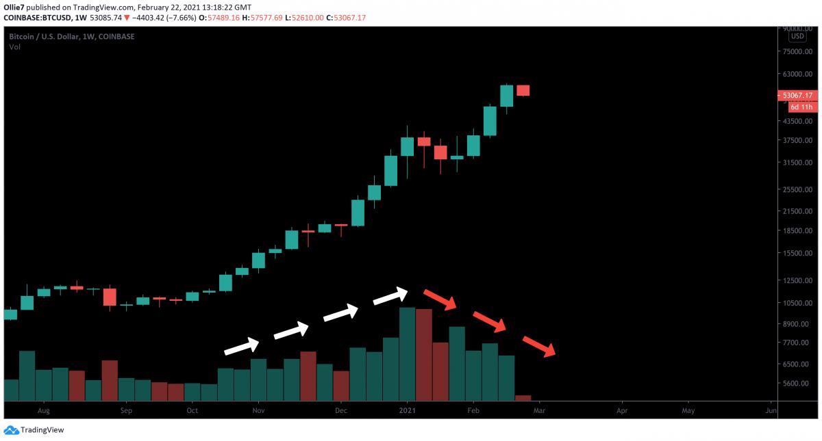 Gráfico mostrando a queda no volume de negociação do Bitcoin. Fonte: TradingView