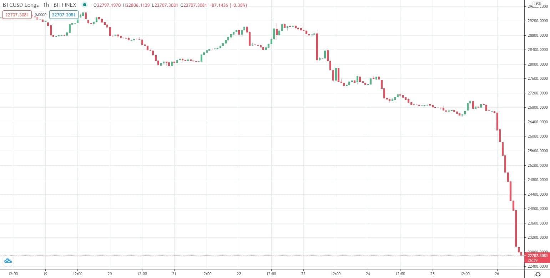 Posições longas alavancadas por Bitcoin. Fonte: TradingView