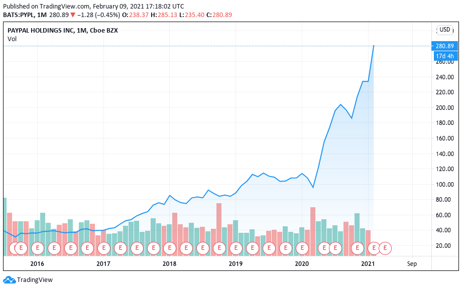 Valorização do PayPal nos últimos 5 anos.