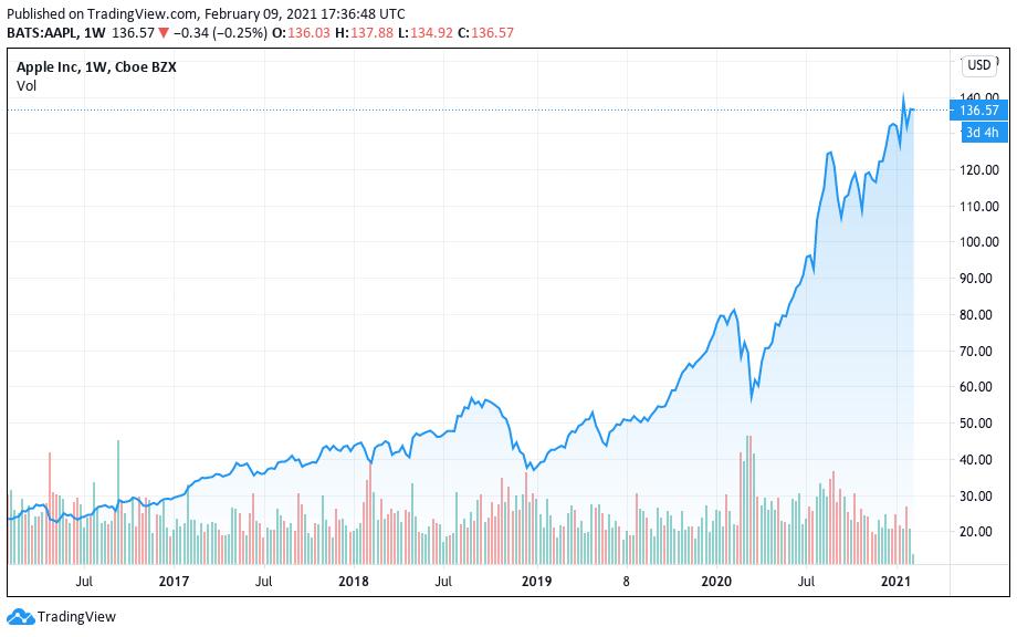 Valorização da Apple nos últimos cinco anos