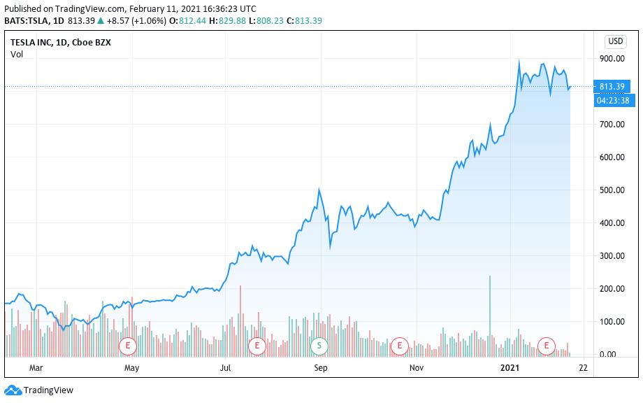 Valorização da Tesla nos últimos 12 meses