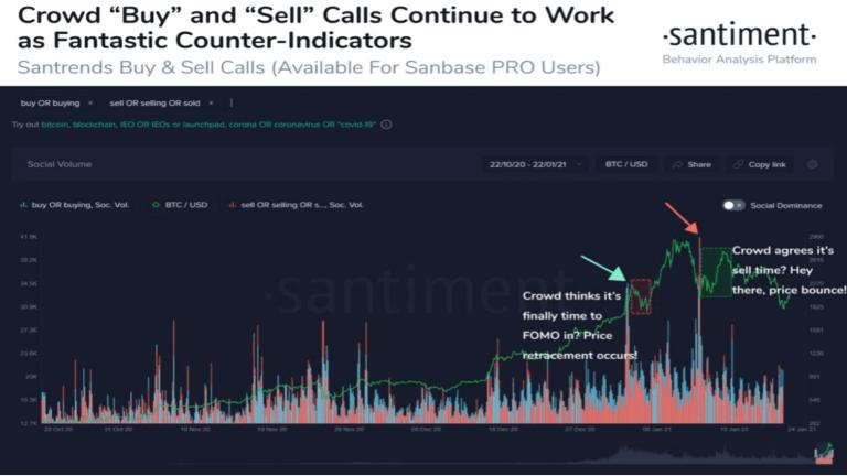 """""""As chamadas de 'compra' e 'venda' da multidão continuam a funcionar como contra-indicadores fantásticos"""". Fonte: Santiment"""