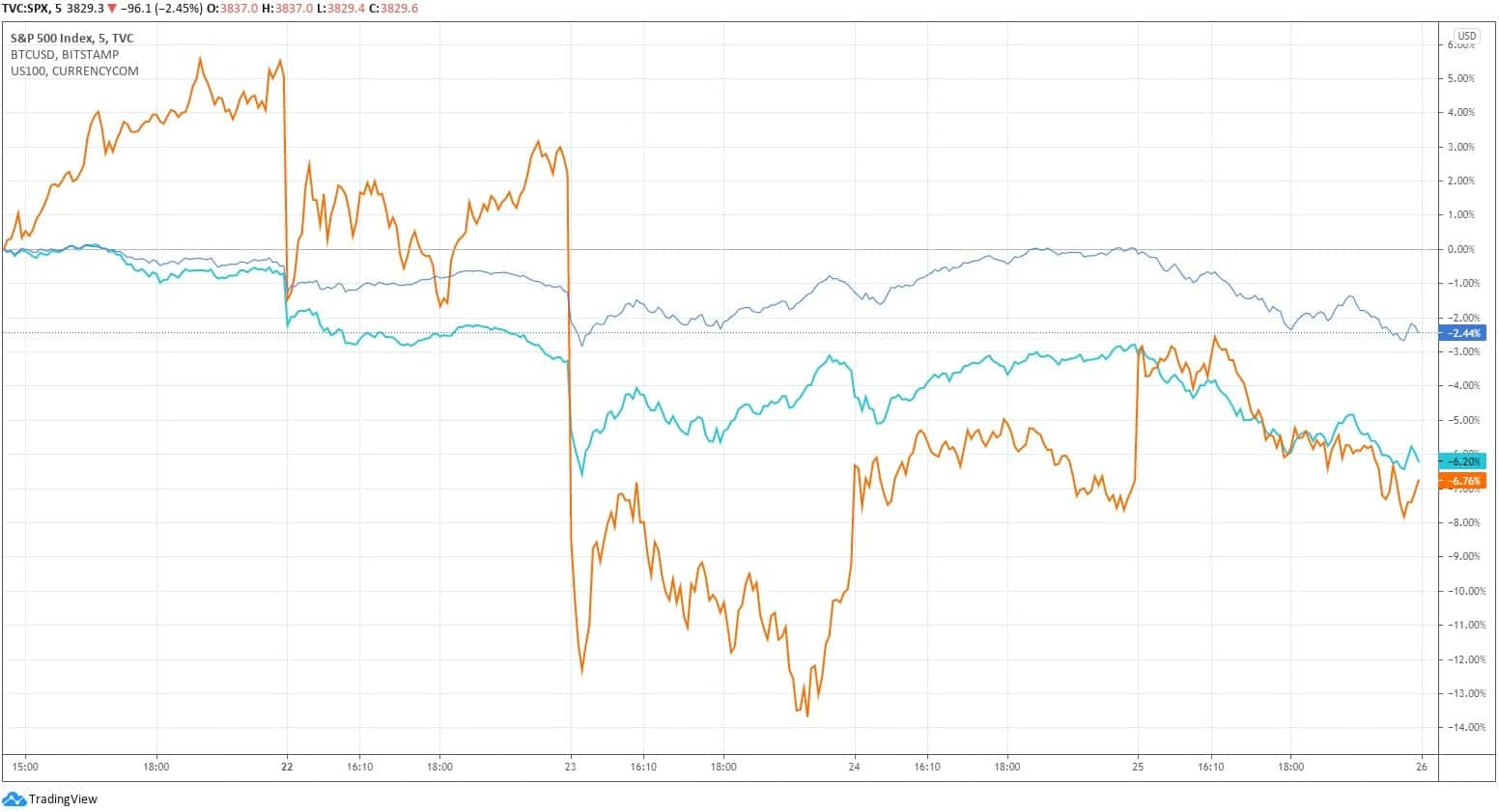 S&P 500, NASDAQ 100, Bitcoin. Fonte: TradingView