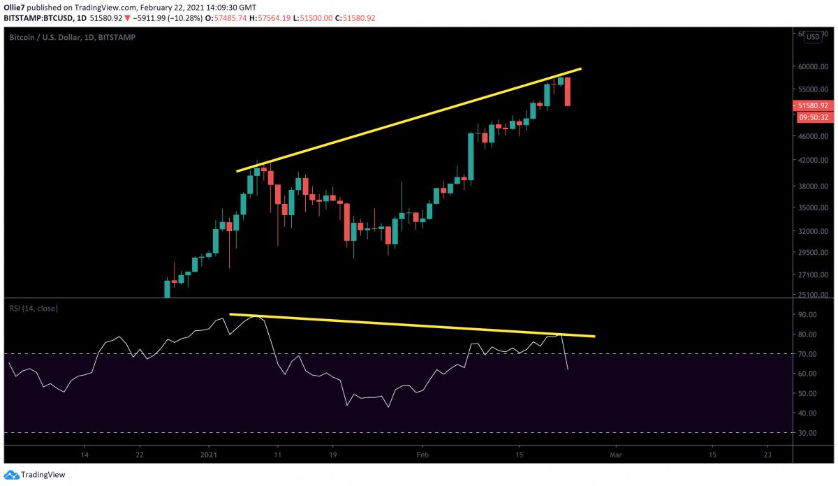 RSI do Bitcoin mostrando sobrecompra. Fonte: TradingView