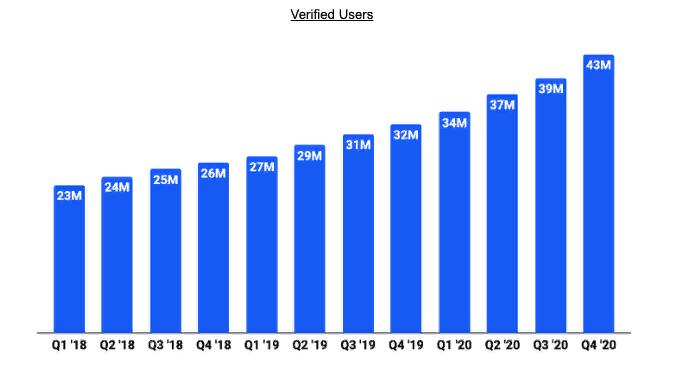 Crescimento do número de usuários. Fonte: Formulário S-1 da Coinbase