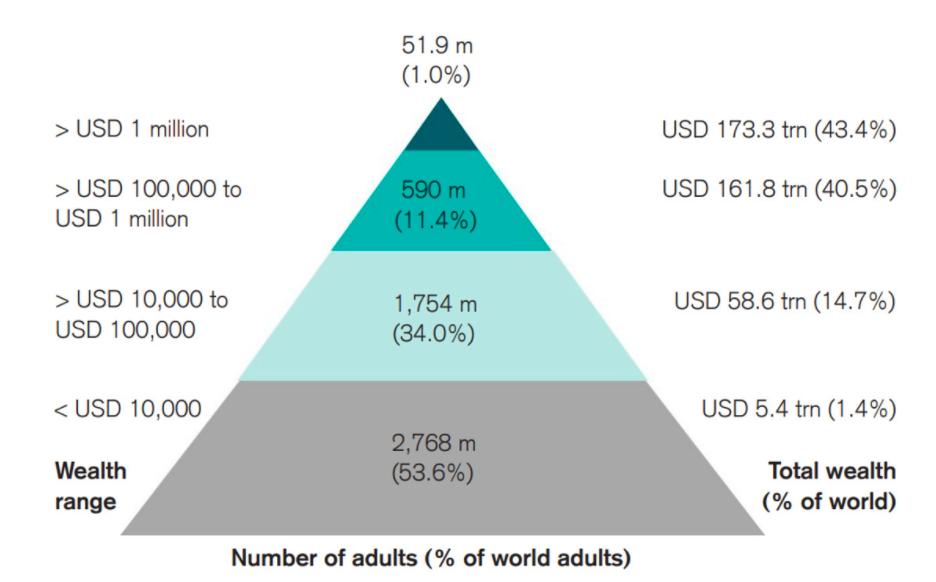 Riqueza global e quantidade de pessoas por patrimônio líquido. Fonte: Credit Suisse.