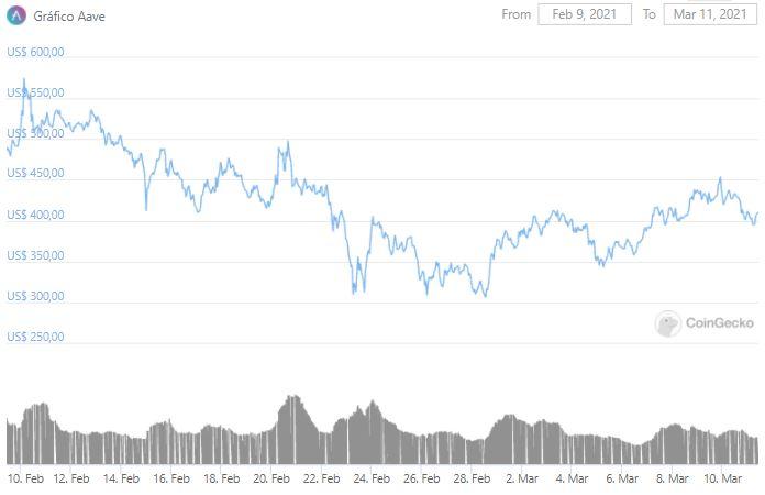 Gráfico de preço do AAVE nos últimos 30 dias. Fonte: CoinGecko
