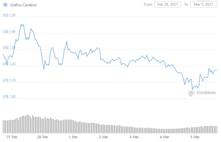 Gráfico de preço do Cardano (ADA). Fonte: CoinGecko