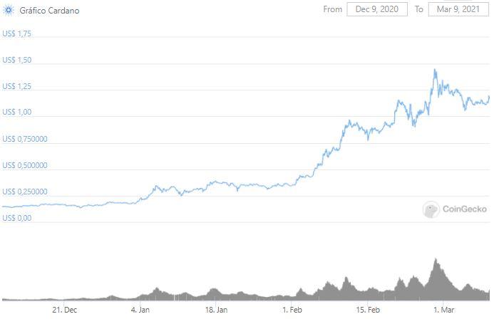 Gráfico de preço da ADA. Fonte: CoinGecko