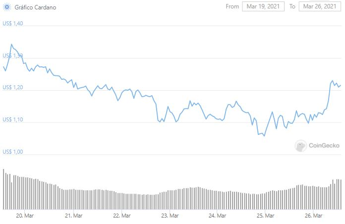 Gráfico de preço de ADA. Fonte: CoinGecko