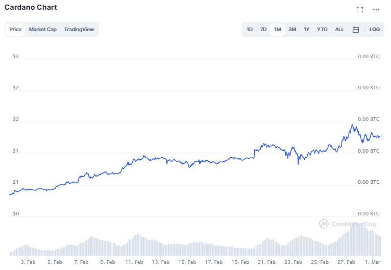 Gráfico de preço da Cardano (ADA) do último mês. Fonte: CoinMarketCap