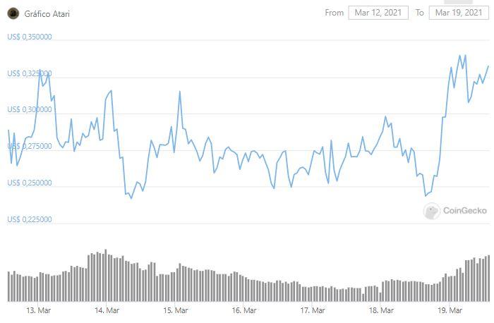 Gráfico de preço de ATRI. Fonte: CoinGecko