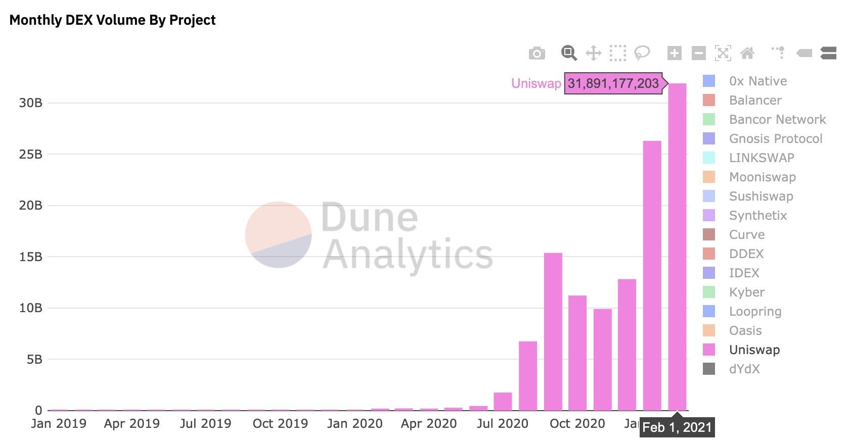 Gráfico com os volumes mensais da Uniswap. Fonte: Hayden Adams/Dune Analytics