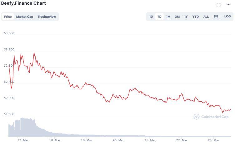 Gráfico de preço de BIFI. Fonte: CoinMarketCap