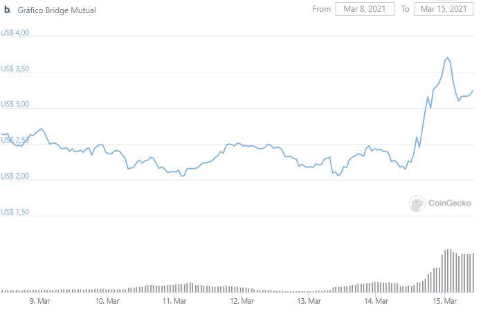 Gráfico de preço do BMI nos últimos sete dias. Fonte: CoinGecko