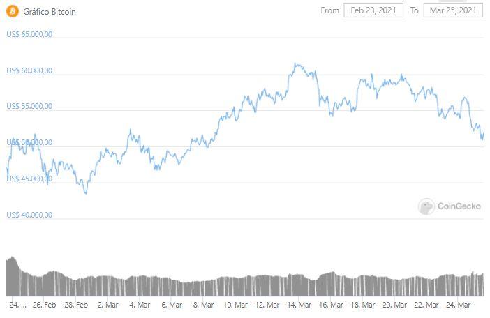Gráfico de preço do Bitcoin. Fonte: CoinGecko