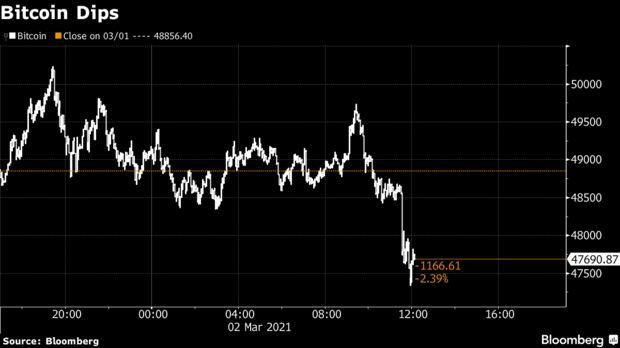 Bitcoin cai com declaração de Gensler. Fonte: Bloomberg