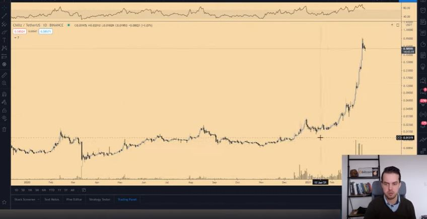 Gráfico com a variação de preço do CHZ. Fonte: Michaël van de Poppe/YouTube