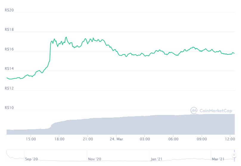 Gráfico com a variação de preço do Curve DAO Token (CRV) nas últimas 24 horas. Fonte: CoinMarketCap