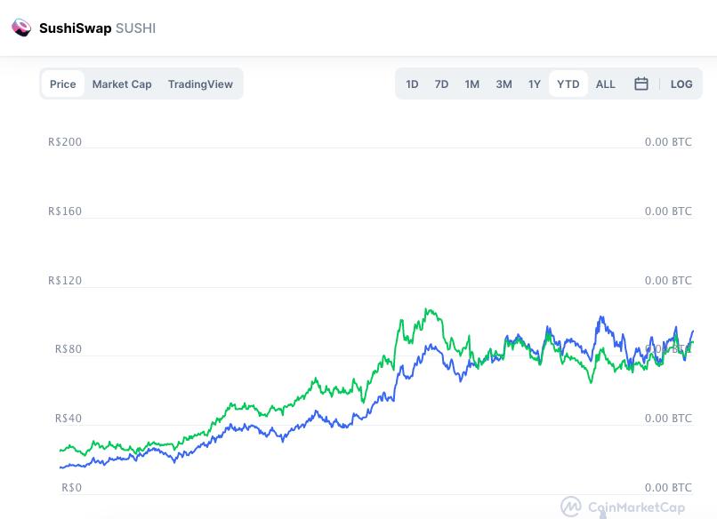 Valorização do SUSHI em 2021. Fonte: CoinMarketCap.