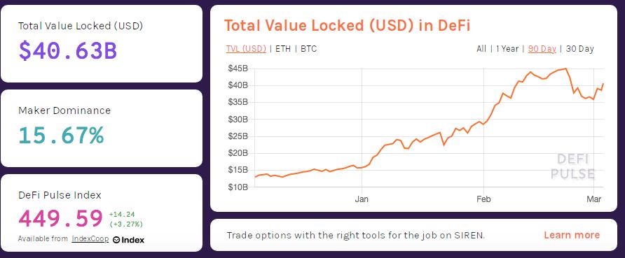 Mercado DeFi atinge recorde em valor alocado. Fonte: DeFi Pulse.
