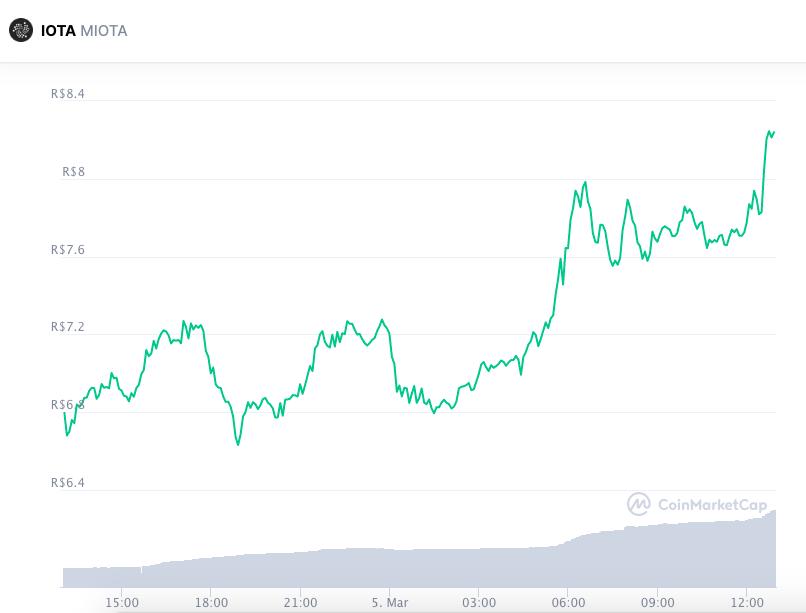 Valorização da IOTA nas últimas 24 horas. Fonte: CoinMarketCap.
