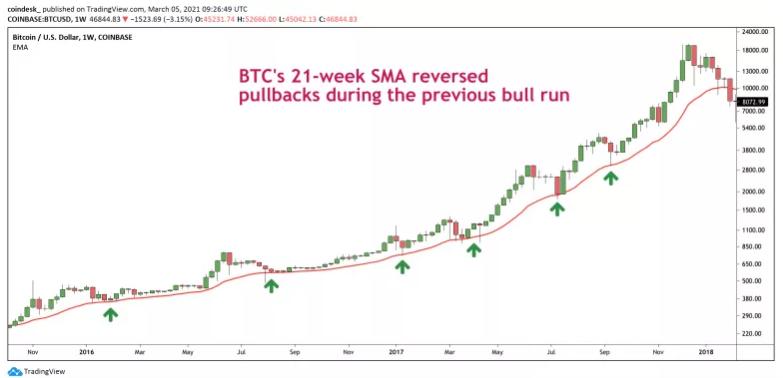 SMA has set Bitcoin's floor at previous highs. Source: TradingView