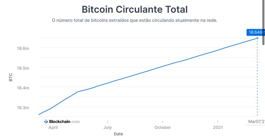Número de Bitcoins em circulação no mercado. Fonte: Blockchain.com.