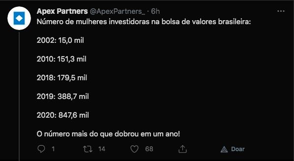 Evolução no número de mulheres na bolsa brasileira. Fonte: Apex Partners/Twitter.
