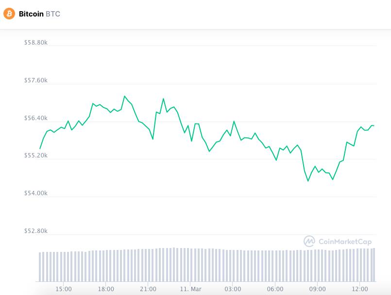 Desempenho do Bitcoin nas últimas 24 horas. Fonte: CoinMarketCap